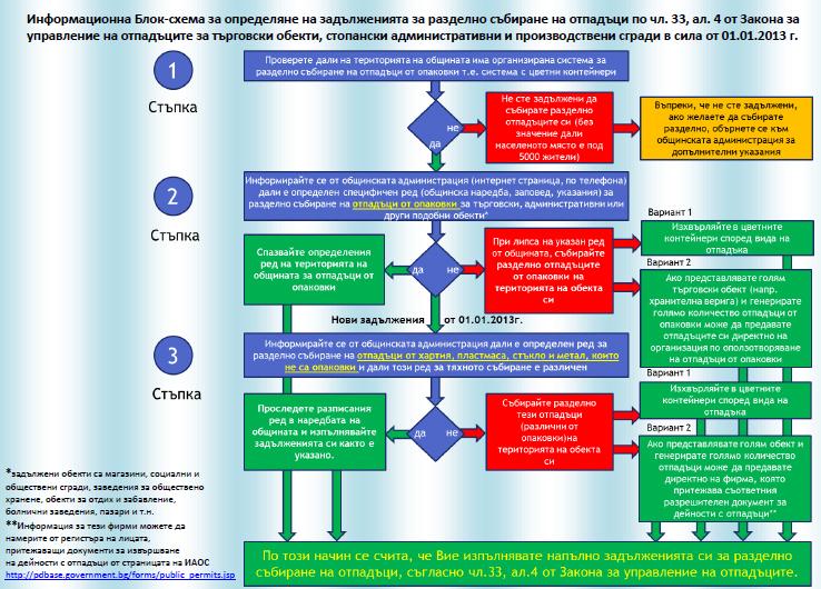 информационна блок-схема
